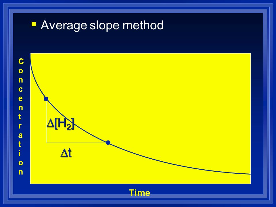Average slope method Concentration D[H2] Dt Time
